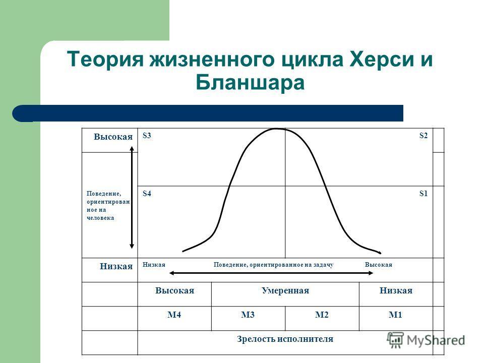Теория жизненного цикла Херси и Бланшара Высокая S3 S2 Поведение, ориентирован ное на человека S4S1 Низкая Низкая Поведение, ориентированное на задачу Высокая Высокая УмереннаяНизкая М4М3М2М1 Зрелость исполнителя