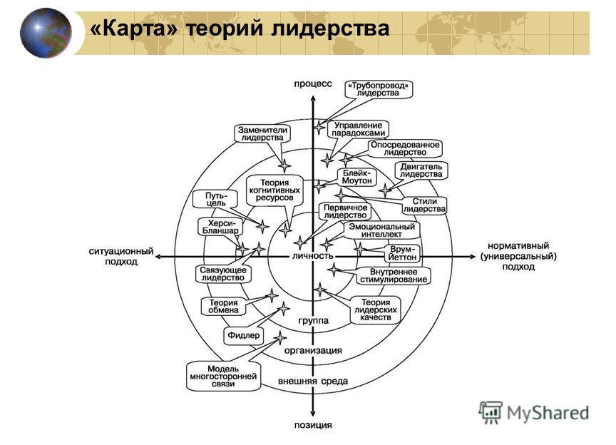 «Карта» теорий лидерства