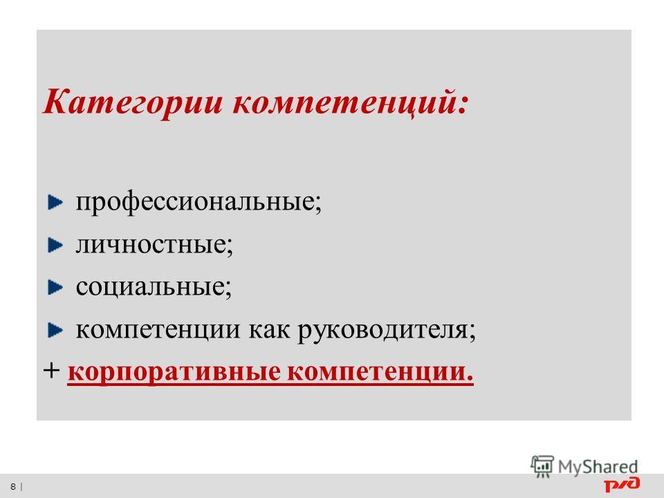 8 | Категории компетенций: профессиональные; личностные; социальные; компетенции как руководителя; + корпоративные компетенции.