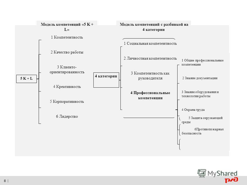 8 | Модель компетенций «5 K + L» Модель компетенций с разбивкой на 4 категории 1 Компетентность 2 Качество работы 3 Клиенто- ориентированность 4 Креативность 5 Корпоративность 6 Лидерство 1 Социальная компетентность 2 Личностная компетентность 3 Комп