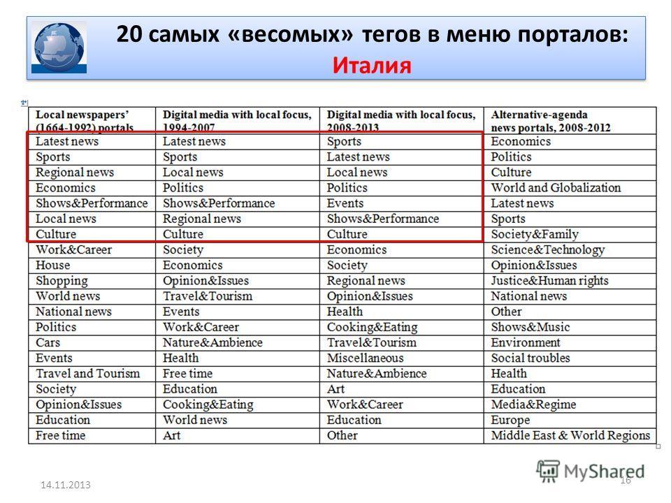 20 самых «весомых» тегов в меню порталов: Италия 16 14.11.2013