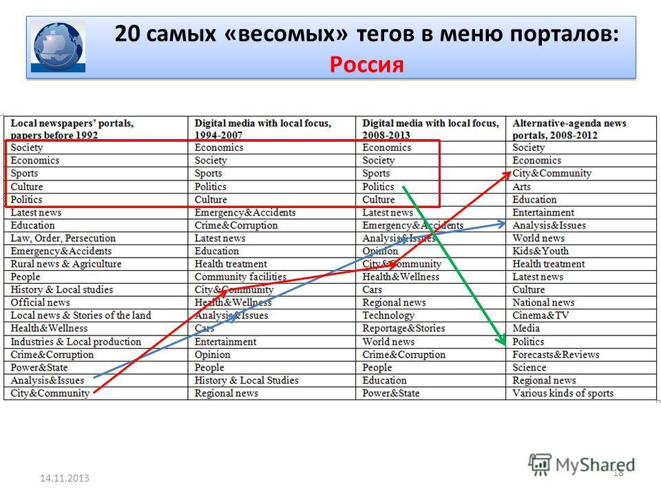 18 14.11.2013 20 самых «весомых» тегов в меню порталов: Россия