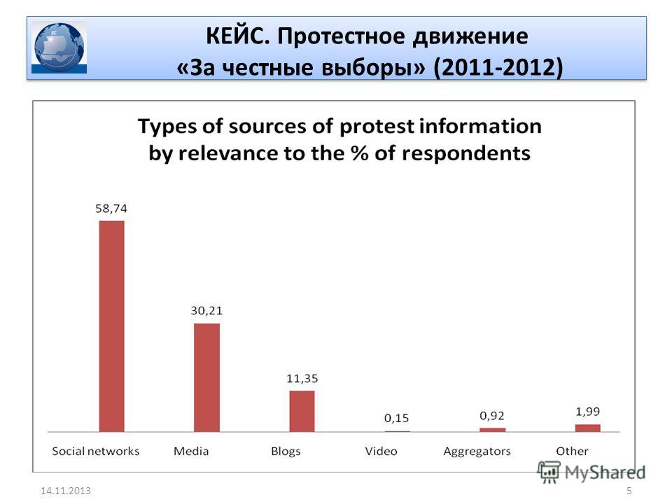 КЕЙС. Протестное движение «За честные выборы» (2011-2012) 514.11.2013