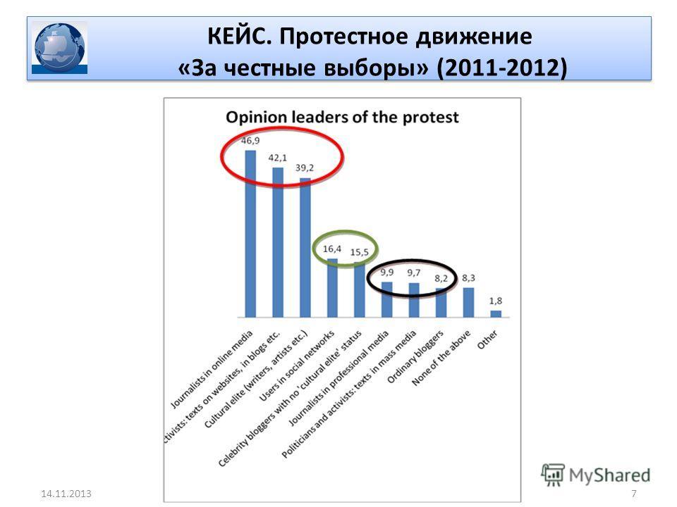 КЕЙС. Протестное движение «За честные выборы» (2011-2012) 714.11.2013
