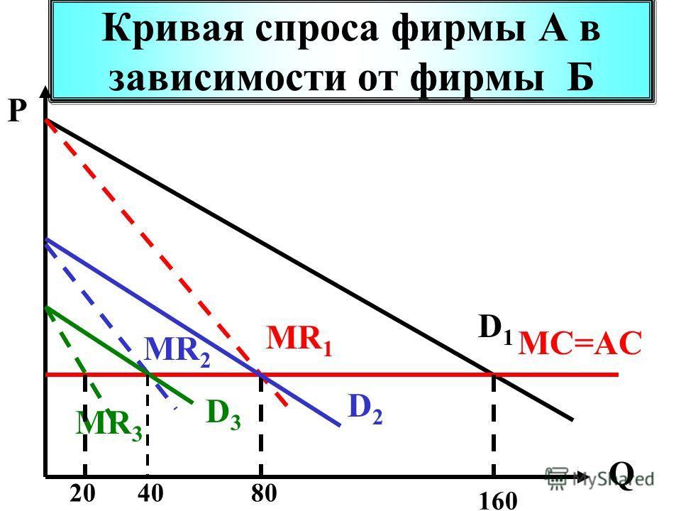 Кривая спроса фирмы А в зависимости от фирмы Б P Q D1D1 MC=AC MR 1 160 80 D2D2 MR 2 D3D3 MR 3 4020