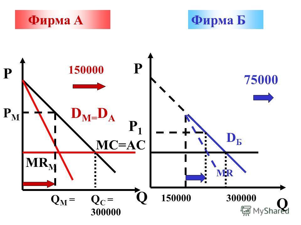 Фирма АФирма Б P P Q Q D M= D A MC=AC Q C = 300000 MR M Q M = PMPM DБDБ 300000150000 MR 75000 150000 P1P1