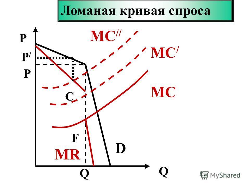 P Q P Q D C F MR Ломаная кривая спроса MСMС MС/MС/ MС // P/P/