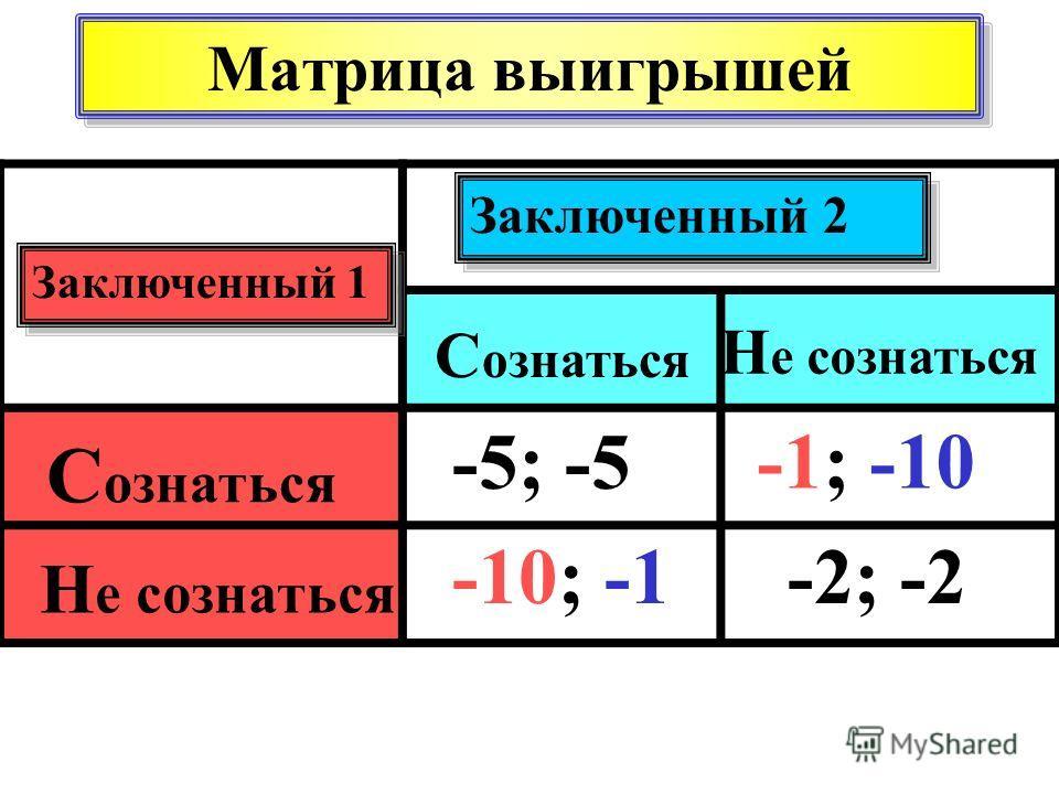 Заключенный 2 Заключенный 1 С ознаться Н е сознаться -2; -2 -5; -5 -10; -1 -1; -10