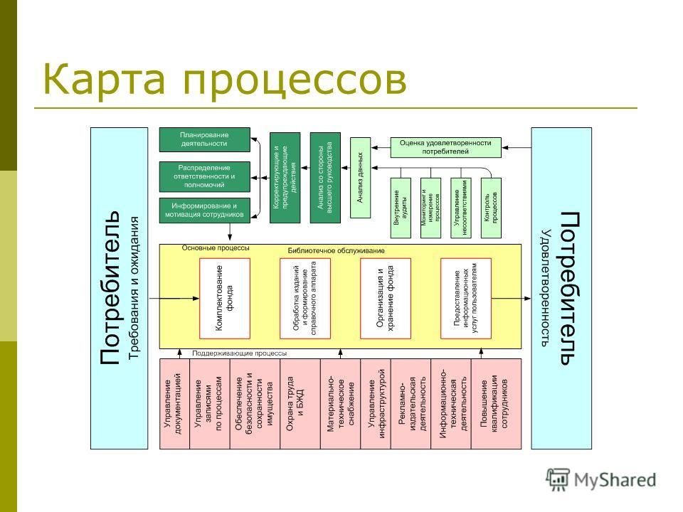 Карта процессов