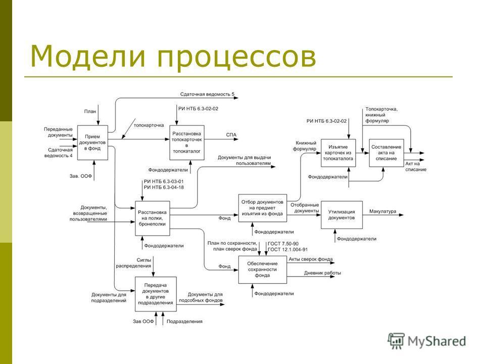 Модели процессов