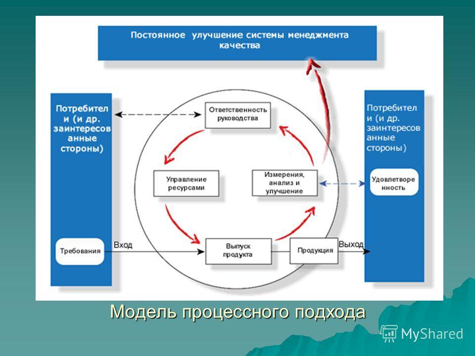Модель процессного подхода Модель процессного подхода