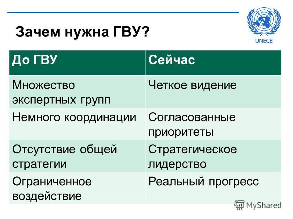 Зачем нужна ГВУ? До ГВУСейчас Множество экспертных групп Четкое видение Немного координации Согласованные приоритеты Отсутствие общей стратегии Стратегическое лидерство Ограниченное воздействие Реальный прогресс