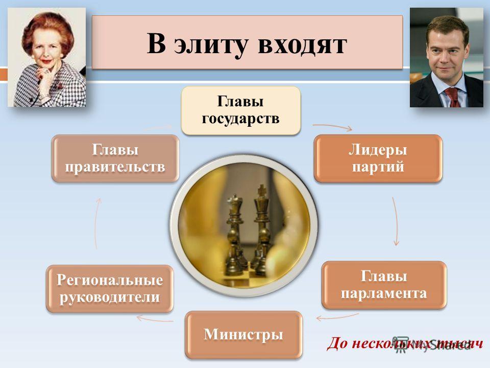 В элиту входят Главы государств Лидеры партий Главы парламента Министры Региональные руководители Главы правительств До нескольких тысяч