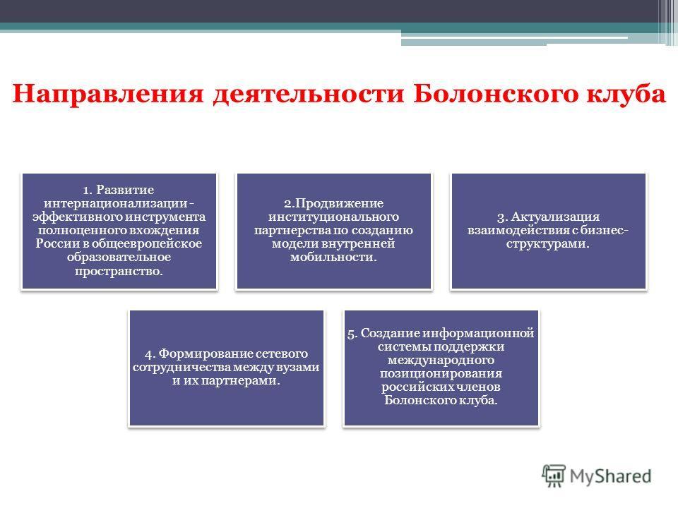 Направления деятельности Болонского клуба 1. Развитие интернационализации - эффективного инструмента полноценного вхождения России в общеевропейское образовательное пространство. 2. Продвижение институционального партнерства по созданию модели внутре