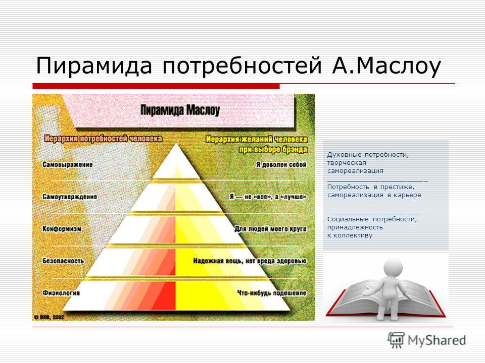 Пирамида потребностей А.Маслоу Духовные потребности, творческая самореализация ________________________ Потребность в престиже, самореализация в карьере ________________________ Социальные потребности, принадлежность к коллективу
