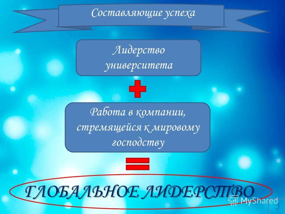 Лидерство университета Работа в компании, стремящейся к мировому господству ГЛОБАЛЬНОЕ ЛИДЕРСТВО 5 Составляющие успеха