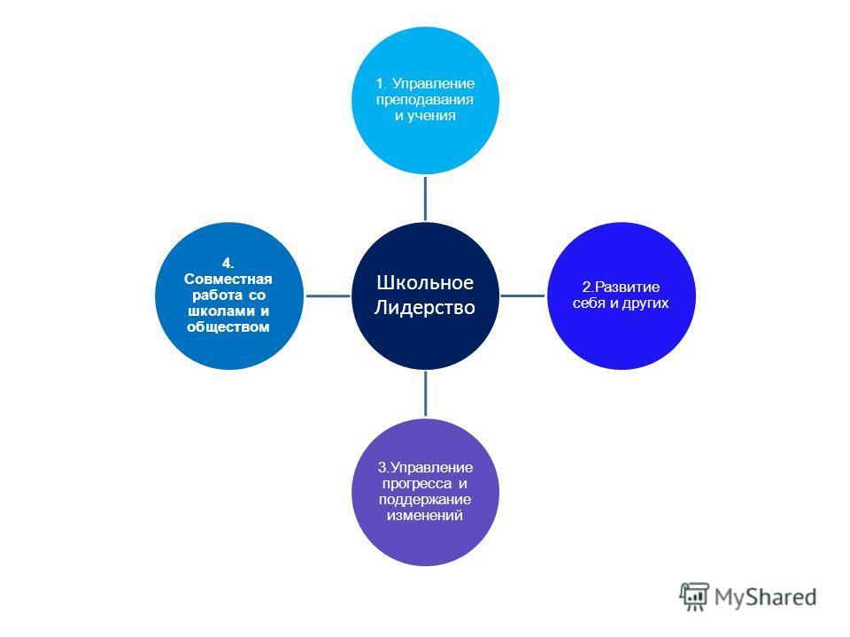 Школьное Лидерство 1. Управление преподавания и учения 2. Развитие себя и других 3. Управление прогресса и поддержание изменений 4. Совместная работа со школами и обществом