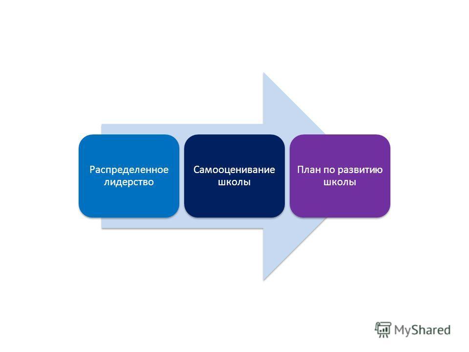 Распределенное лидерство Самооценивание школы План по развитию школы