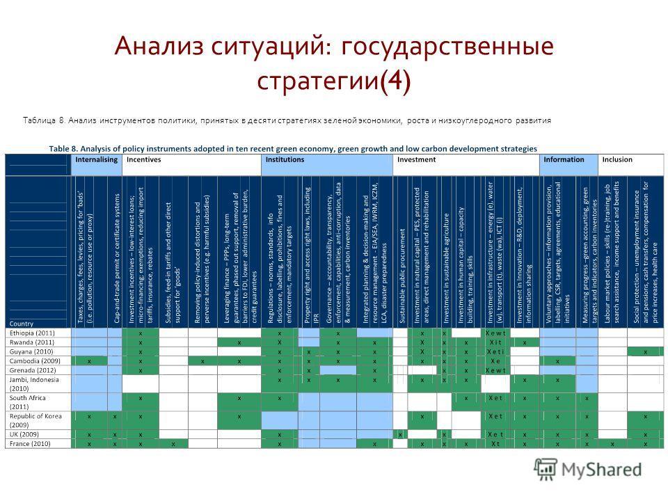 Анализ ситуаций : государственные стратегии (4) Таблица 8. Анализ инструментов политики, принятых в десяти стратегиях зеленой экономики, роста и низкоуглеродного развития