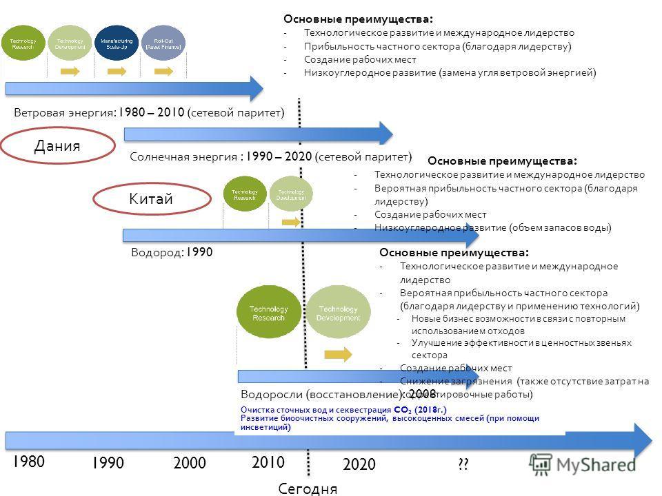 Ветровая энергия : 1980 – 2010 ( сетевой паритет ) 1980 2010 2020 1990 2000 Солнечная энергия : 1990 – 2020 ( сетевой паритет ) Водоросли ( восстановление ): 2008 ?? Основные преимущества : -Технологическое развитие и международное лидерство -Прибыль