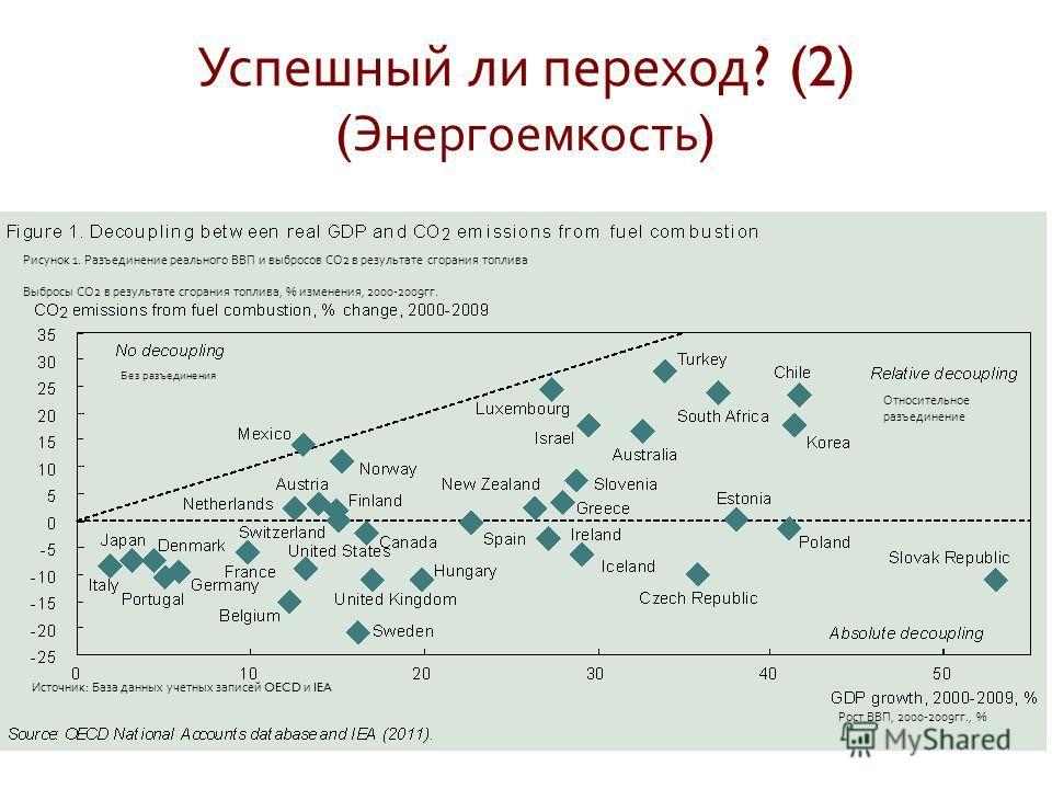 Успешный ли переход ? (2) ( Энергоемкость ) Рисунок 1. Разъединение реального ВВП и выбросов СО 2 в результате сгорания топлива Выбросы СО 2 в результате сгорания топлива, % изменения, 2000-2009 гг. Рост ВВП, 2000-2009 гг., % Источник : База данных у