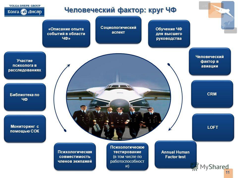 Человеческий фактор: круг ЧФ 11 Обучение ЧФ для высшего руководства Человеческий фактор в авиации CRMCRM LOFTLOFT Социологический аспект Психологическая совместимость членов экипажей Психологическое тестирование (в том числе по работоспособност и) Пс