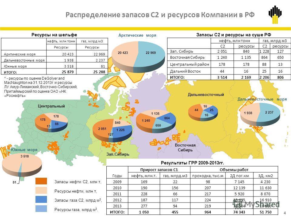Распределение запасов С2 и ресурсов Компании в РФ Дальневосточный Восточная Сибирь Центральный Зап.Сибирь Запасы нефти С2, млн т, Ресурсы нефти, млн т, Запасы газа С2, млрд м 3, Ресурсы газа, млрд м 3. Запасы С2 и ресурсы на суше РФ нефть, млн тоннга