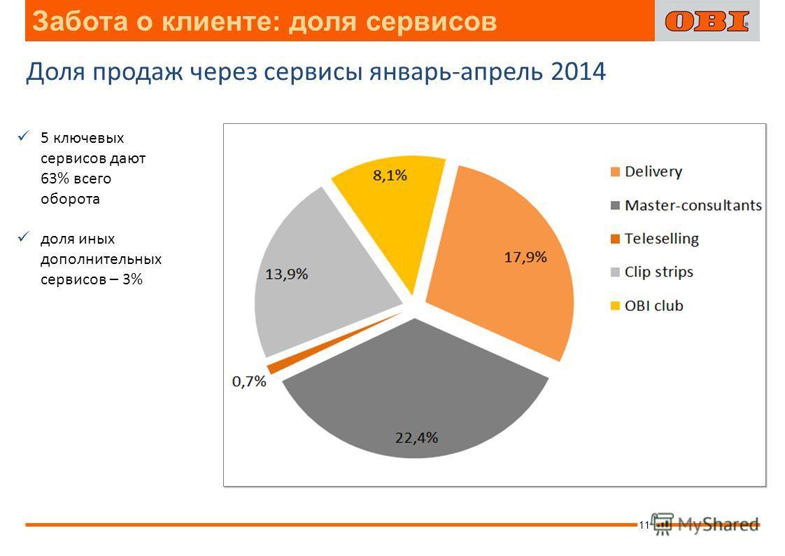 Забота о клиенте: доля сервисов 11 Доля продаж через сервисы январь-апрель 2014 5 ключевых сервисов дают 63% всего оборота доля иных дополнительных сервисов – 3%