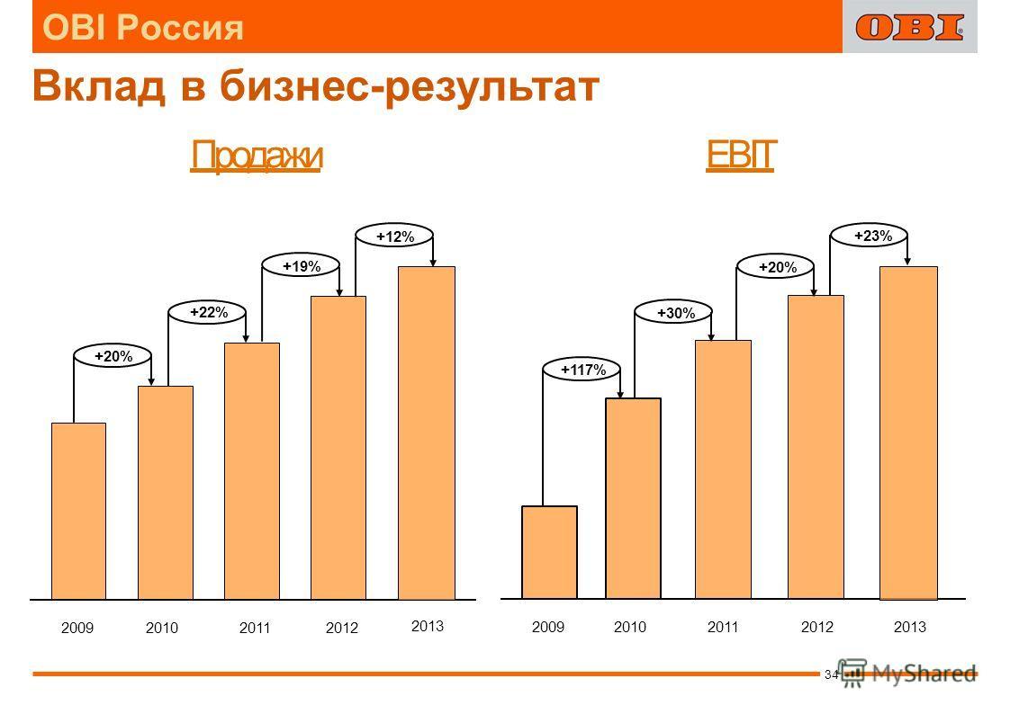 EBITПродажи Вклад в бизнес-результат +22% +19% 2012 2011 +20% 20102009 +12% 2013 +20% +30% +117% 2012201120102009 +23% 2013 34 OBI Россия