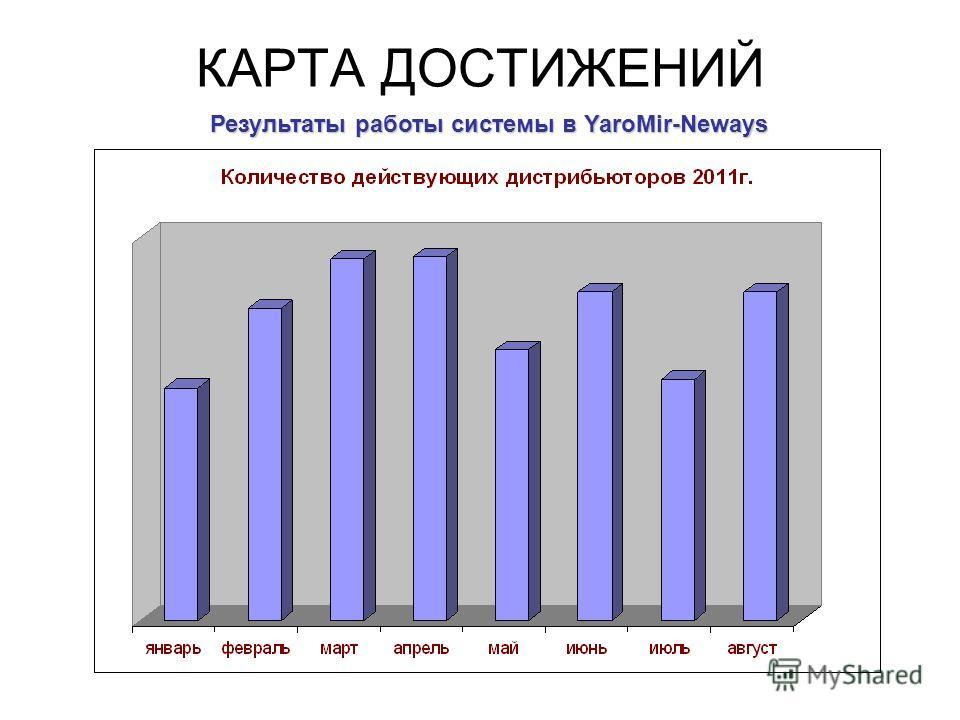 КАРТА ДОСТИЖЕНИЙ Результаты работы системы в YaroMir-Neways