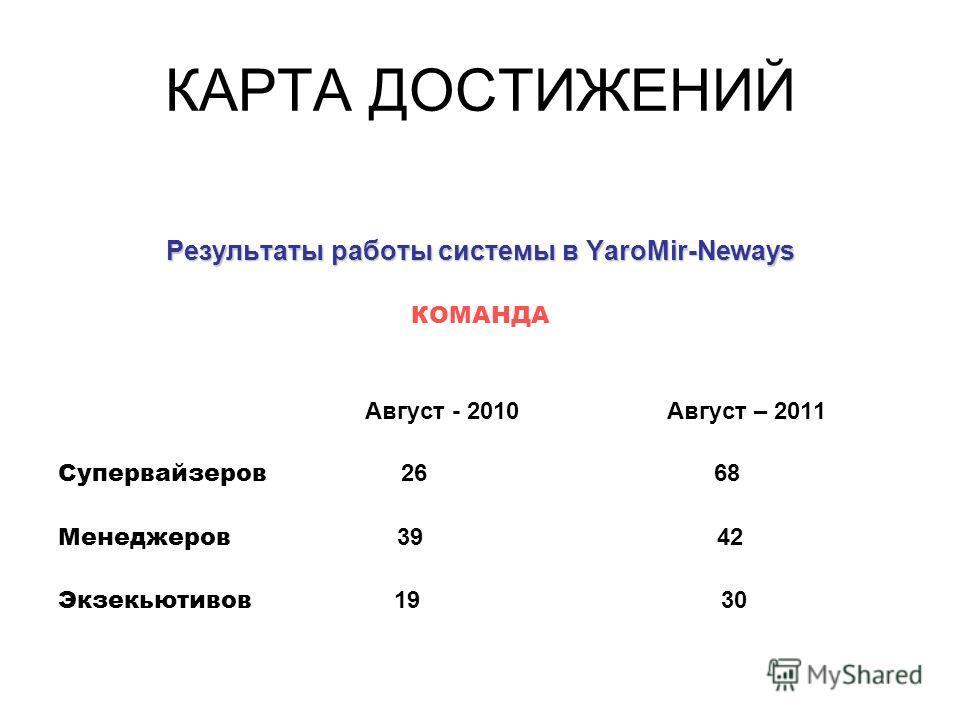 КАРТА ДОСТИЖЕНИЙ Результаты работы системы в YaroMir-Neways КОМАНДА Август - 2010 Август – 2011 Супервайзеров 26 68 Менеджеров 39 42 Экзекьютивов 19 30