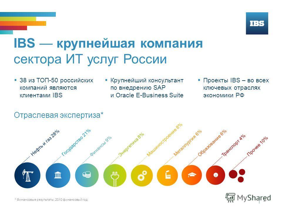IBS крупнейшая компания сектора ИТ услуг России 2 38 из ТОП-50 российских компаний являются клиентами IBS Крупнейший консультант по внедрению SAP и Oracle E-Business Suite Проекты IBS – во всех ключевых отраслях экономики РФ Отраслевая экспертиза* *