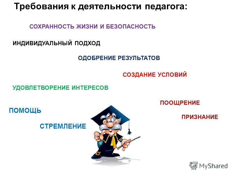 Требования к деятельности педагога: СОХРАННОСТЬ ЖИЗНИ И БЕЗОПАСНОСТЬ ИНДИВИДУАЛЬНЫЙ ПОДХОД УДОВЛЕТВОРЕНИЕ ИНТЕРЕСОВ ОДОБРЕНИЕ РЕЗУЛЬТАТОВ СОЗДАНИЕ УСЛОВИЙ ПОМОЩЬ СТРЕМЛЕНИЕ ПООЩРЕНИЕ ПРИЗНАНИЕ