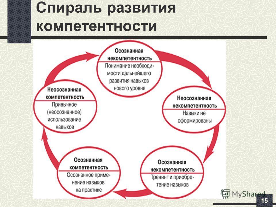 Спираль развития компетентности 15