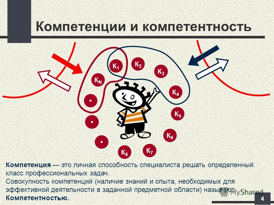 4 Компетенции и компетентность КNКN К8К8 К7К7 К6К6 К5К5 К4К4 К3К3 К2К2 К1К1 Компетенция это личная способность специалиста решать определенный класс профессиональных задач. Cовокупность компетенций (наличие знаний и опыта, необходимых для эффективной