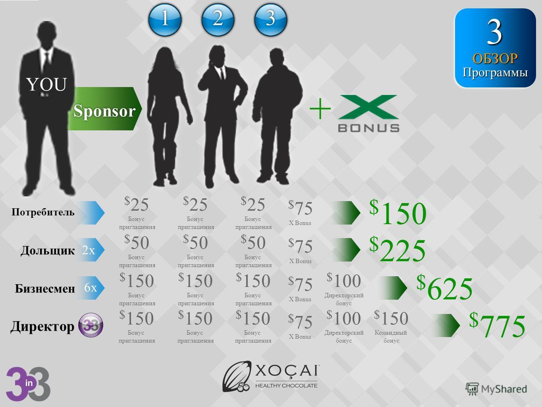 YOU Sponsor + 1122 33 $ 150 Потребитель $ 25 Бонус приглашения $ 25 Бонус приглашения $ 25 Бонус приглашения $ 75 X Bonus Дольщик $ 50 Бонус приглашения $ 50 Бонус приглашения $ 50 Бонус приглашения $ 225 $ 75 X Bonus 2x Бизнесмен $ 150 Бонус приглаш