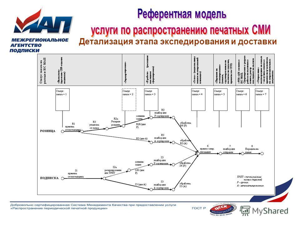 Детализация этапа экспедирования и доставки