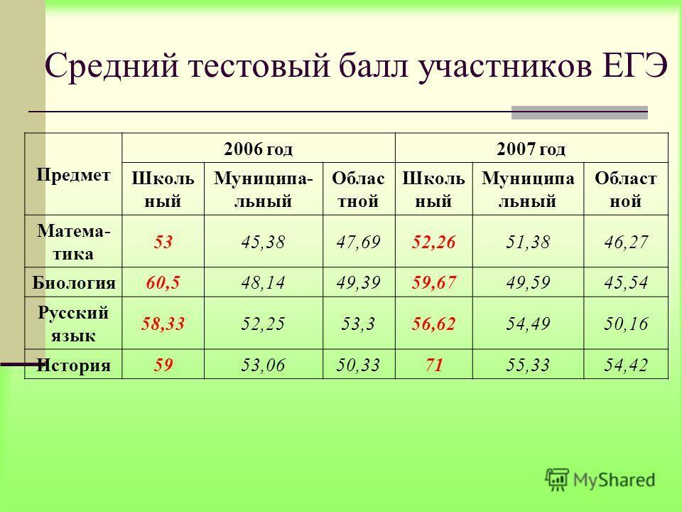 Средний тестовый балл участников ЕГЭ Предмет 2006 год 2007 год Школь ный Муниципа- льный Облас тной Школь ный Муниципа льный Област ной Матема- тика 5345,3847,6952,2651,3846,27 Биология 60,548,1449,3959,6749,5945,54 Русский язык 58,3352,2553,356,6254