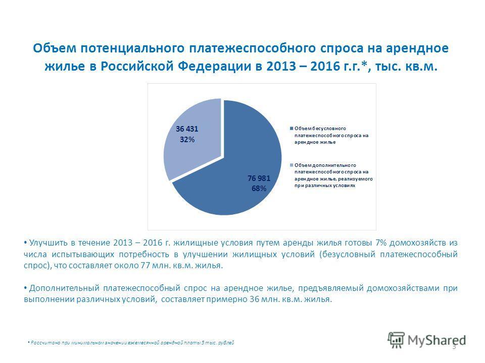 Объем потенциального платежеспособного спроса на арендное жилье в Российской Федерации в 2013 – 2016 г.г.*, тыс. кв.м. 3 Улучшить в течение 2013 – 2016 г. жилищные условия путем аренды жилья готовы 7% домохозяйств из числа испытывающих потребность в