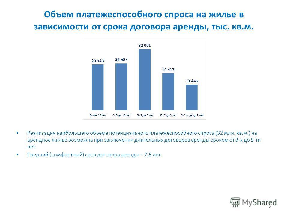 Объем платежеспособного спроса на жилье в зависимости от срока договора аренды, тыс. кв.м. Реализация наибольшего объема потенциального платежеспособного спроса (32 млн. кв.м.) на арендное жилье возможна при заключении длительных договоров аренды сро