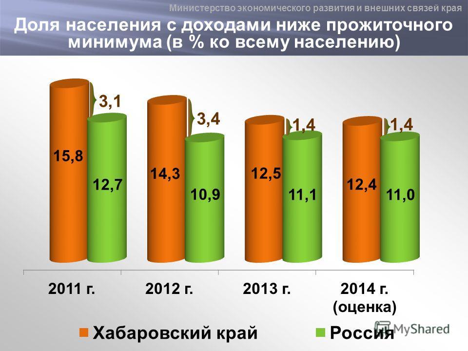 Доля населения с доходами ниже прожиточного минимума (в % ко всему населению) 3,1 3,4 1,4 Министерство экономического развития и внешних связей края