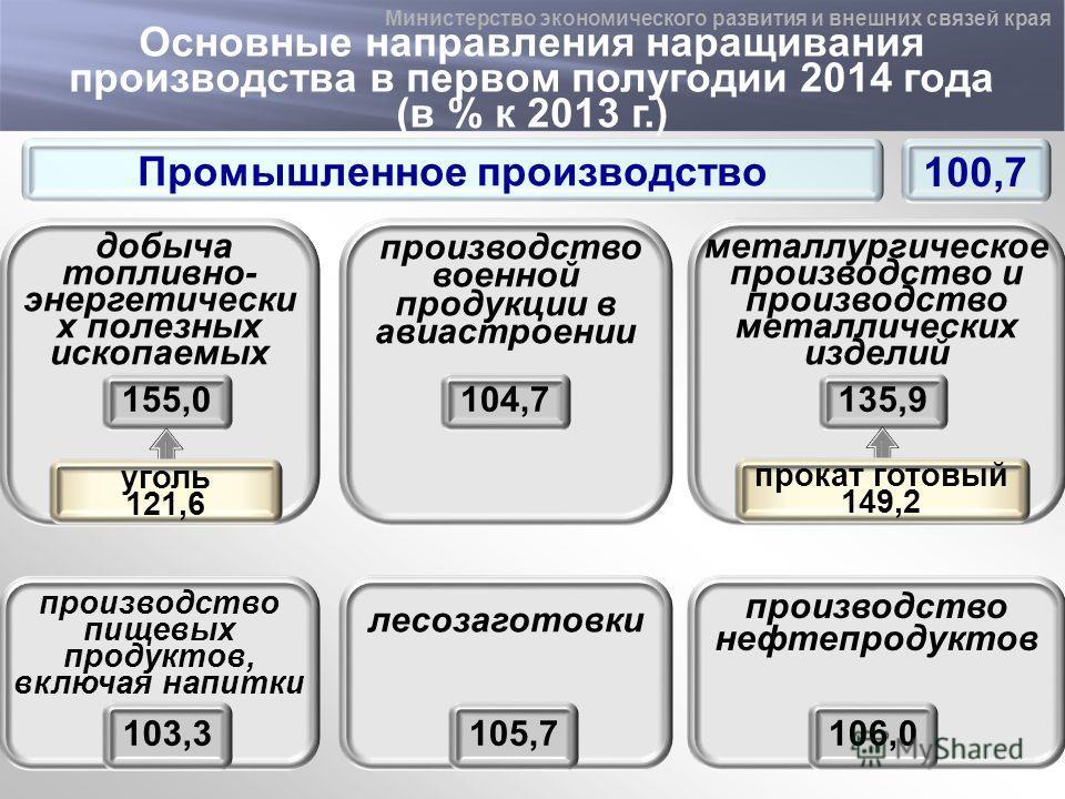 Основные направления наращивания производства в первом полугодии 2014 года (в % к 2013 г.) Промышленное производство 100,7 добыча топливно- энергетически х полезных ископаемых производство пищевых продуктов, включая напитки 103,3 лесозаготовки 105,7