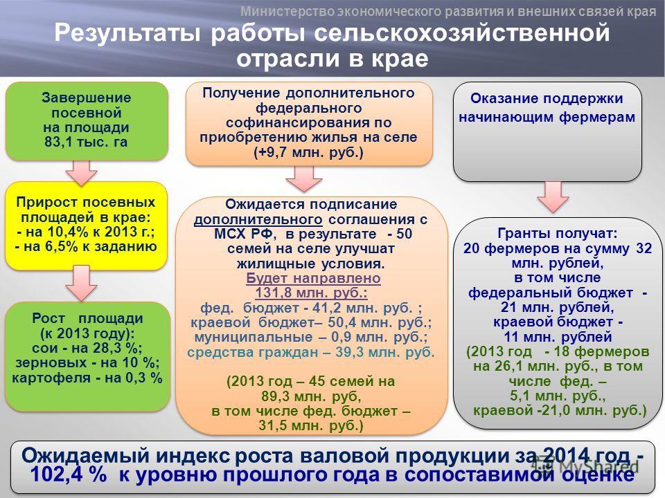 Результаты работы сельскохозяйственной отрасли в крае Рост площади (к 2013 году): сои - на 28,3 %; зерновых - на 10 %; картофеля - на 0,3 % Рост площади (к 2013 году): сои - на 28,3 %; зерновых - на 10 %; картофеля - на 0,3 % Прирост посевных площаде