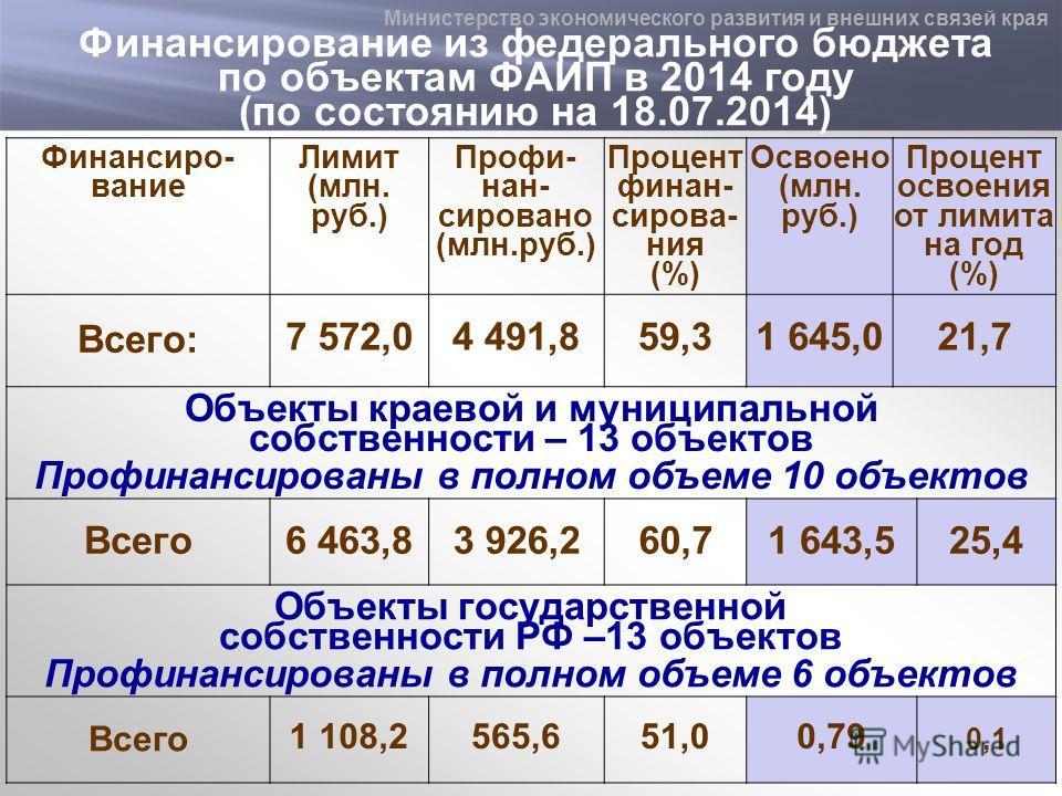 Финансирование из федерального бюджета по объектам ФАИП в 2014 году (по состоянию на 18.07.2014) Финансиро- вание Лимит (млн. руб.) Профи- нан- сировано (млн.руб.) Процент финан- сирова- ния (%) Освоено (млн. руб.) Процент освоения от лимита на год (