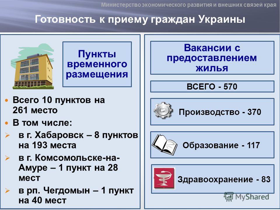Готовность к приему граждан Украины Всего 10 пунктов на 261 место В том числе: в г. Хабаровск – 8 пунктов на 193 места в г. Комсомольске-на- Амуре – 1 пункт на 28 мест в рп. Чегдомын – 1 пункт на 40 мест Пункты временного размещения Вакансии с предос