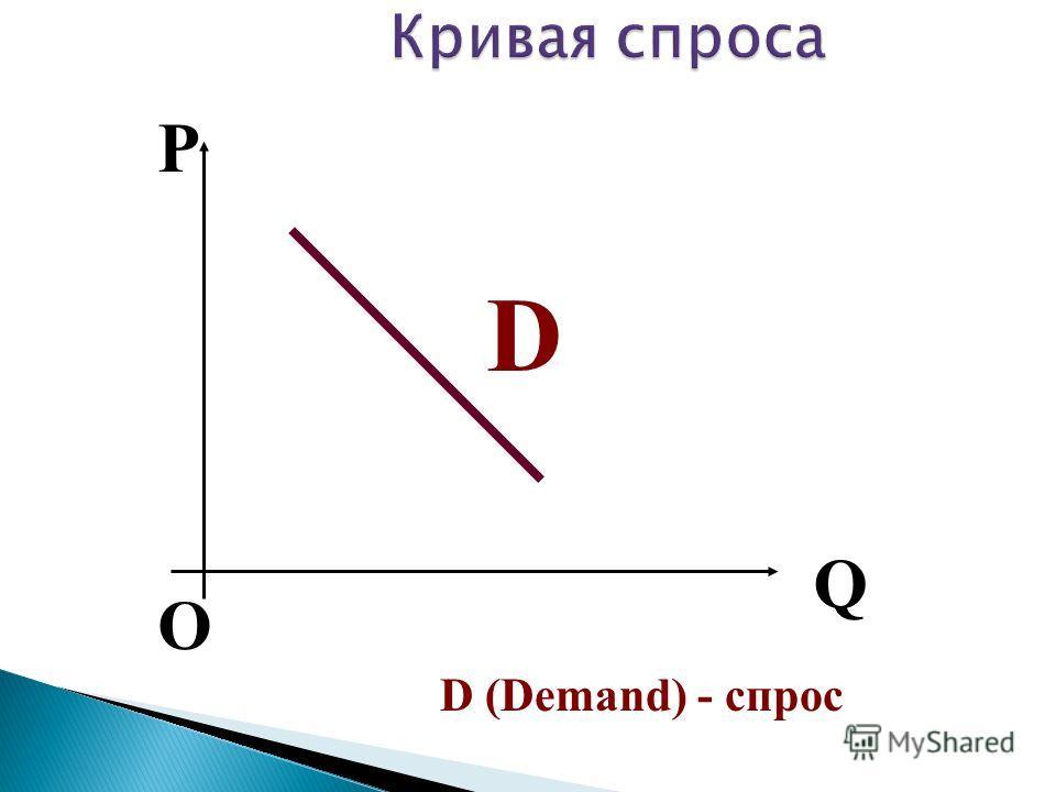 О P Q D D (Demand) - спрос