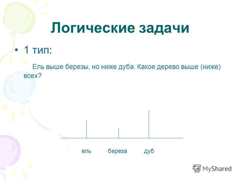 Логические задачи 1 тип: Ель выше березы, но ниже дуба. Какое дерево выше (ниже) всех? ель береза дуб