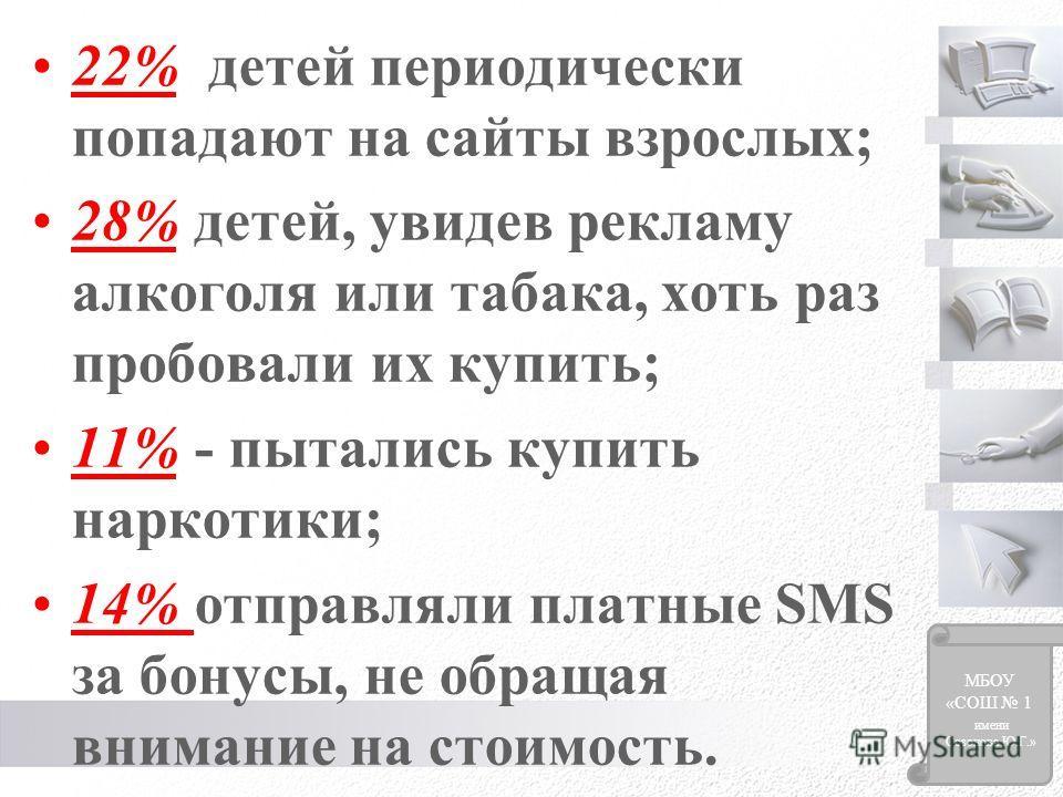 22% детей периодически попадают на сайты взрослых; 28% детей, увидев рекламу алкоголя или табака, хоть раз пробовали их купить; 11% - пытались купить наркотики; 14% отправляли платные SMS за бонусы, не обращая внимание на стоимость. МБОУ «СОШ 1 имени