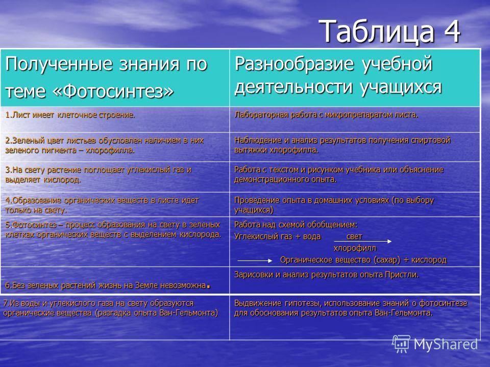 Таблица 4 Полученные знания по теме «Фотосинтез» Разнообразие учебной деятельности учащихся 1. Лист имеет клеточное строение. Лабораторная работа с микропрепаратом листа. 2. Зеленый цвет листьев обусловлен наличием в них зеленого пигмента – хлорофилл