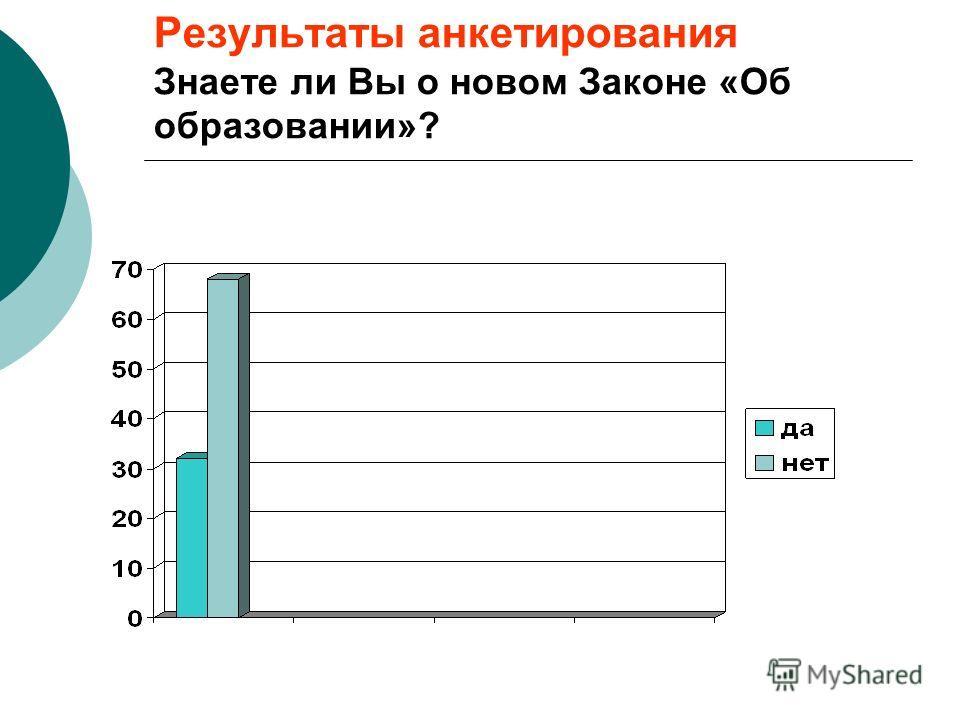 Результаты анкетирования Знаете ли Вы о новом Законе «Об образовании»?